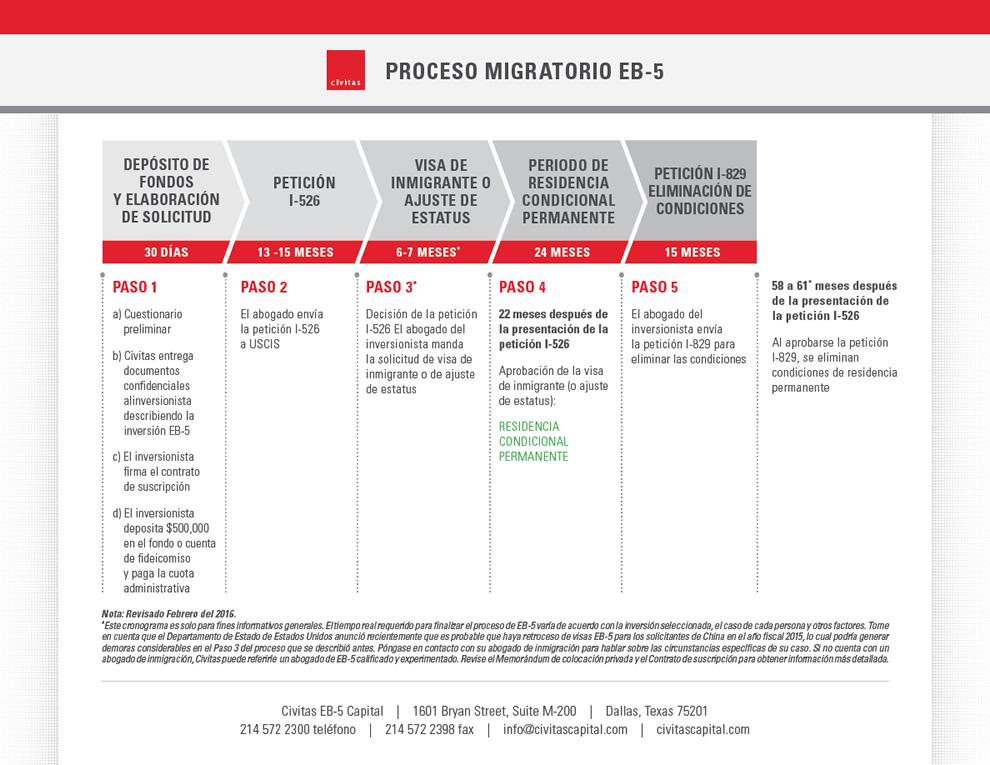 PROCESO MIGRATORIO EB-5