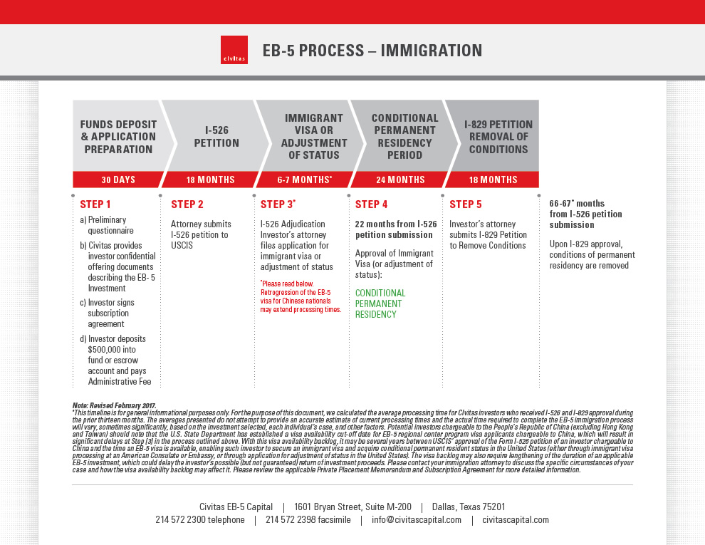 EB-5 Process - Immigration