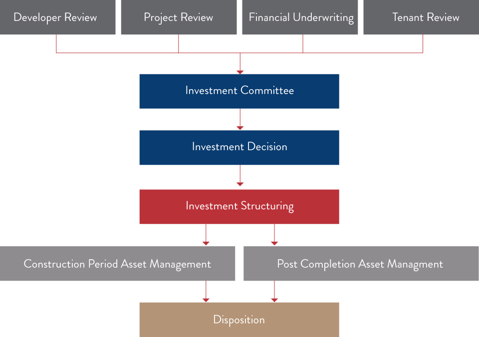 Capital Group Investment process