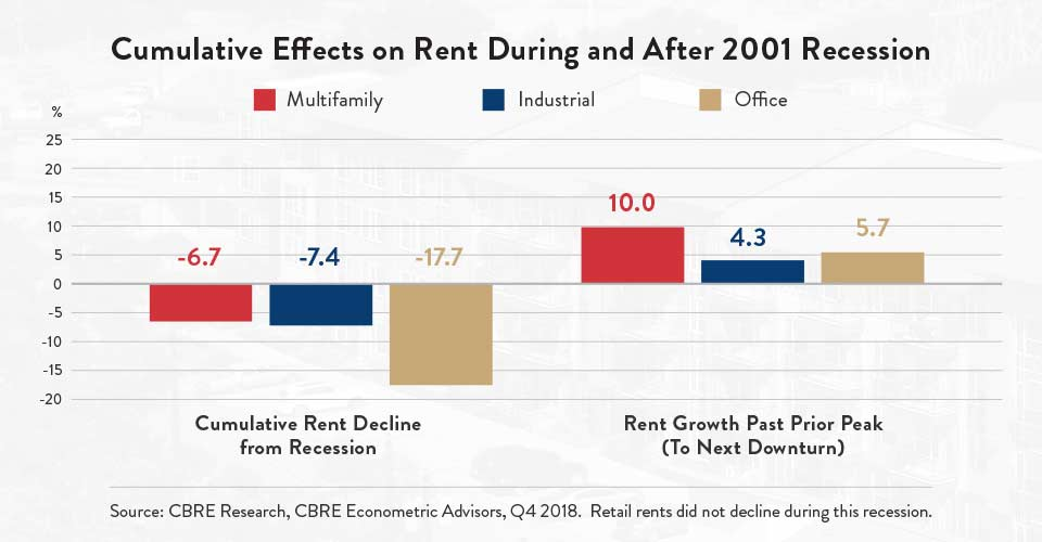 Cumulative Effects on Rent During and After 2001 Recession