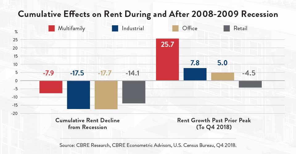 Cumulative Effects on Rent During and After 2008-2009 Recession