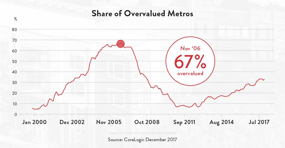 Share of Overvalued Metros