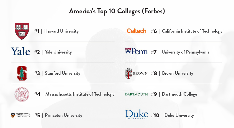 America's Top 10 Colleges (Forbes)