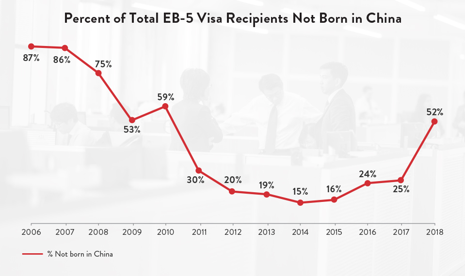 Percent of Total EB-5 Visa Recipients Not Born in China