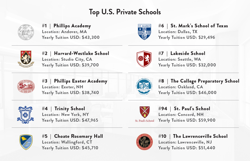 Top U.S. Private Schools
