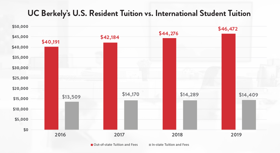 UC Berkeley's U.S. Resident Tuition vs. International Student Tuition